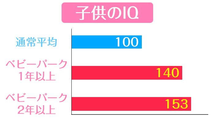ベビーパークグラフ