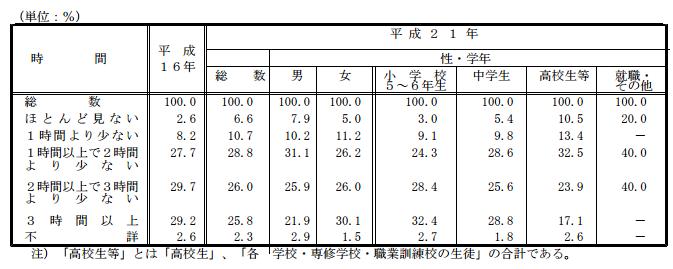 %e5%85%90%e7%ab%a5%e3%81%8c%e4%b8%80%e6%97%a5%e3%81%ae%e3%81%86%e3%81%a1%e3%83%86%e3%83%ac%e3%83%93%e3%82%84dvd%e3%82%92%e8%a6%8b%e3%82%8b%e6%99%82%e9%96%93