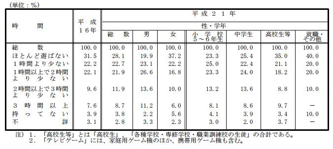 %e5%ad%90%e4%be%9b%e3%81%8c%e4%b8%80%e6%97%a5%e3%81%ae%e3%81%86%e3%81%a1%e3%83%86%e3%83%ac%e3%83%93%e3%82%b2%e3%83%bc%e3%83%a0%e3%82%84%e3%83%91%e3%82%bd%e3%82%b3%e3%83%b3%e3%81%a7%e9%81%8a%e3%81%b6